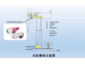 风电变桨滑环结构与应用全面解读